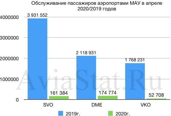 Аэропорты московского авиаузла в апреле обслужили лишь 5% пасажиропотока от показателя прошлого года