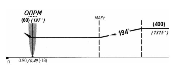 А на профиле траектория