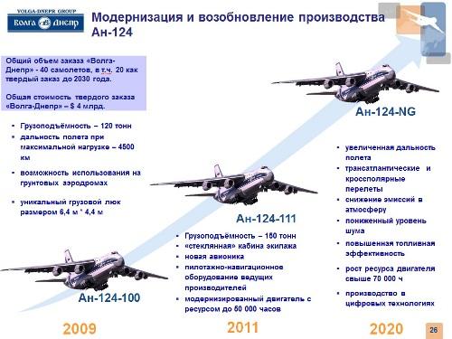 производства Ан-124 и