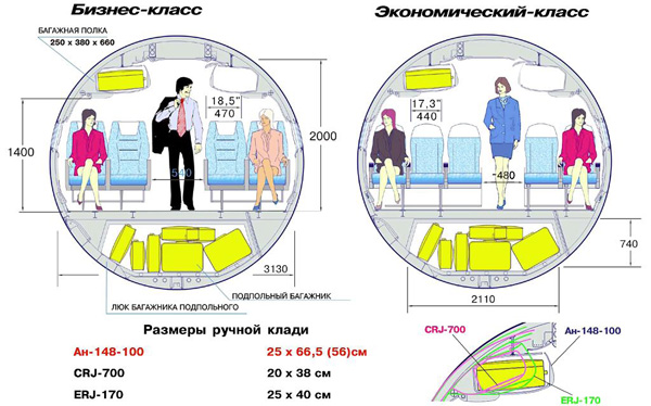 Продолжение: Ан-148: