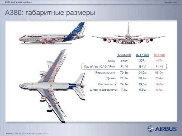 полеты на А380 в Европу,