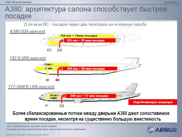 геометрия салона А380 и