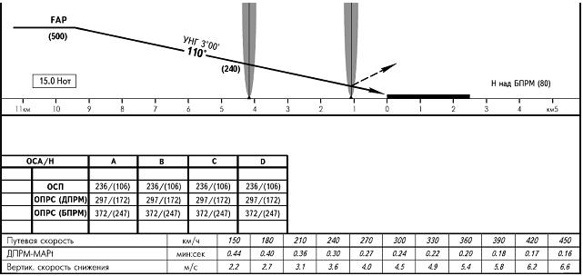 Схема глиссады впп 3 шереметьево load