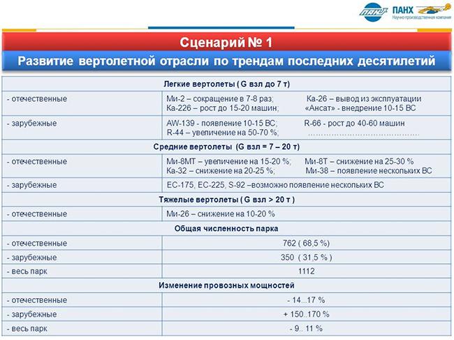 Вертолет Ми 24 Руководство По Технической Эксплуатации Планер.Doc