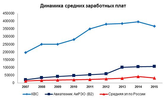 15 лет президентства владимира путина