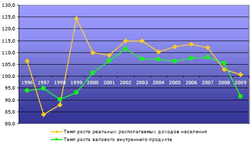 Программы развития российской