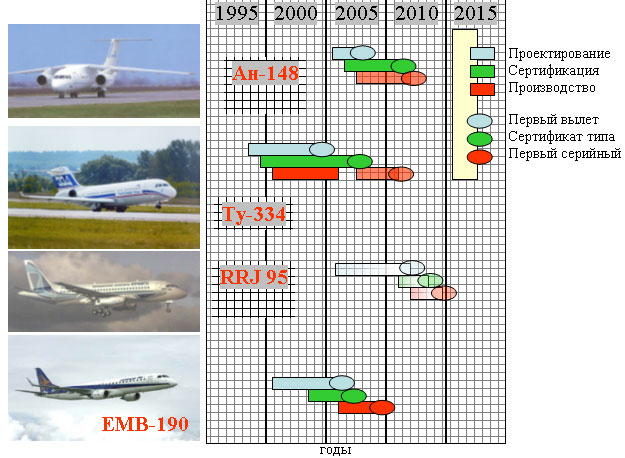 анализ проектов Ан-148,