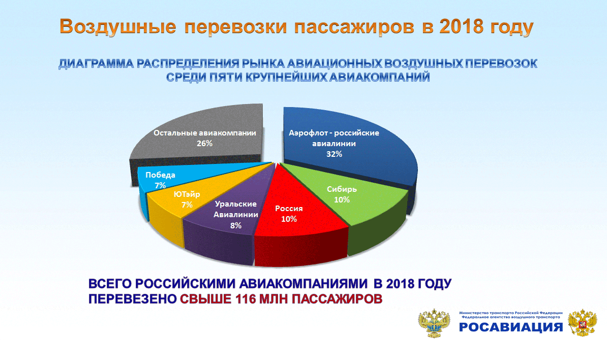 The results of the work of civil aviation in Russia in 2018