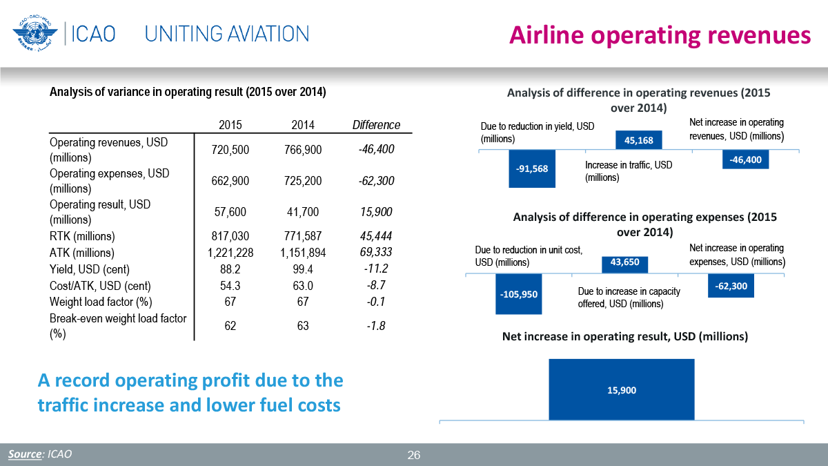 airline operations analysis What if effective answers to airline operational problems lie hidden within departmental silos, waiting to be discovered and harnessed to create a real-time situational awareness for operations leaders.