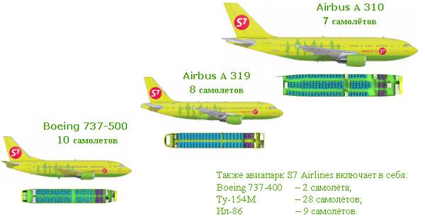 Авиапарк S7 Airlines в 2007
